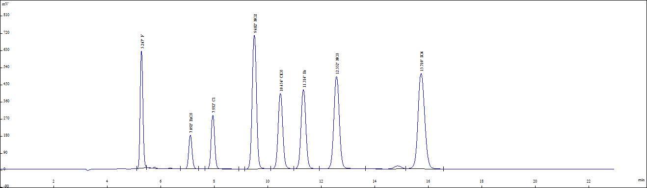 Chromatogramme IC / Colonne anion SH-AP-1 - PEEK