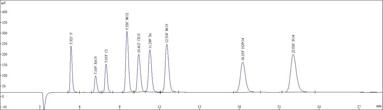 Chromatogramme COLONNE ANION SH-AP-2 - PEEK