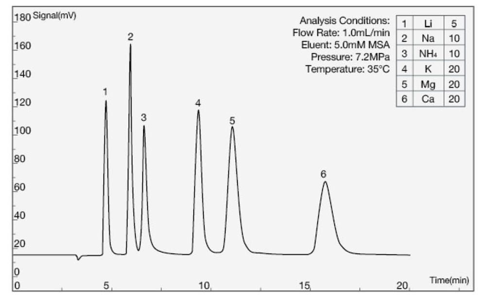 Chromatogramme COLONNE CATION SH-CC-4