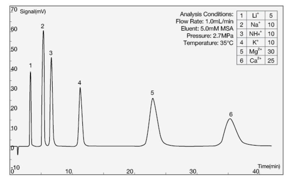 Chromatogramme COLONNE CATION SH-CC-3